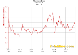 alum prices historical aluminum prices and price chart investmentmine