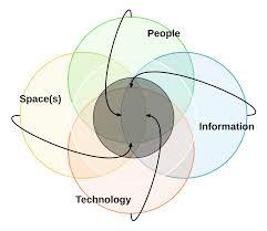 learning systems design ben erlandson