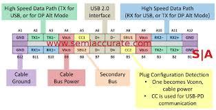 vesa puts displayport1 3 into usb c semiaccurate