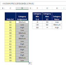 How To Create A Lookup Table In Excel How To Use Vlookup U0027s Range Lookup Feature