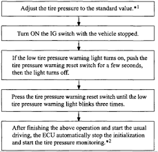 Blinking Tire Pressure Light I Just Had A Tire Pressure Sensor Installed In My Rav4 And Want To