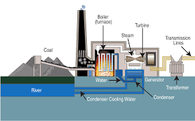 Radio Thermal Generator Water Repellent Polymer Could Revolutionize Thermal Power Plants