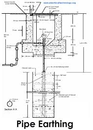 earthing types of electrical earthing u0026 electrical grounding