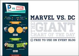 dc vs marvel film gross chart marvel vs dc statista