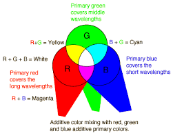 Primary Colors Of Light Additive Color Mixing