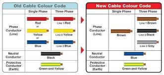 can i use any color wire as a live wire quora