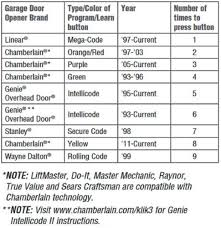 Moore O Matic Garage Door Opener Manual by Garage Doors 71csq3nzurl Sl1030 Programming Clicker Garage Door