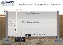 sump pump and drain installations in ma and nh how we install a