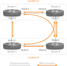 Bgp Route Map by Bgp Configuration For Large Networks
