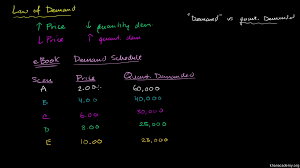 microeconomics economics and finance khan academy