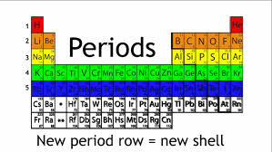 Show Me A Periodic Table What Are Periods And Groups In The Periodic Table Chemistry