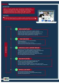 online class platform muniversity
