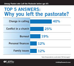 Sample Pastoral Resume by Six Things You Need To Know About Pastors Who Leave Their Ministry