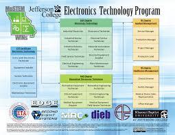 electronics technology certificate jeffco edu