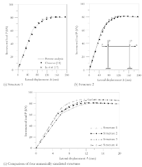 numerical analysis of nonlinear behavior of steel concrete
