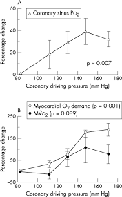changes in myocardial blood volume over a wide range of coronary