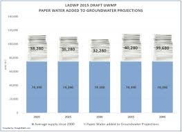 Lower Colorado Water Supply Outlook January 1 2016 Droughtmath U2013 A Critical Look At The City Of L A U0027s Water Supply