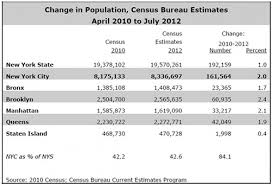 census bureau york nyc population growth inhabitat green design innovation