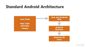 xamarin android xamarin for android