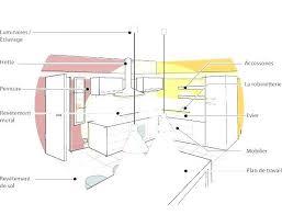 cuisine taille taille standard meuble cuisine meuble de cuisine sur mesure taille