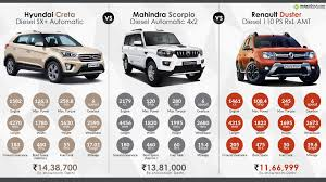 renault mahindra hyundai creta at vs mahindra scorpio at vs renault duster amt