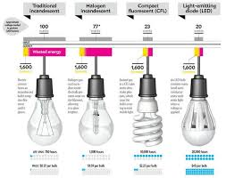 halogen light bulbs vs incandescent comparison of led bulb cfl bulb with halogen and traditional