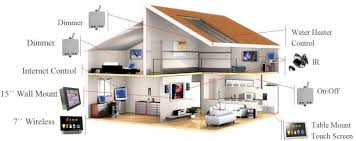 home and business automation and control systems installer