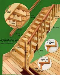 How To Build A Floor For A House Building A Timber Staircase Open Sting Staircase Closed String