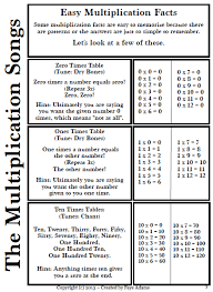 multiplication fact practice excel public