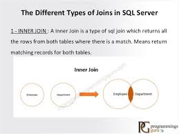 Joining Tables In Sql Types Of Join In Sql Server Join With Example In Sql Server