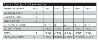 Roi Worksheet How To Justify The Cost Of A Rapid Prototyping System