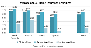 Condo Insurance Estimate by Average Home Insurance Premiums In Canada Insureye Study