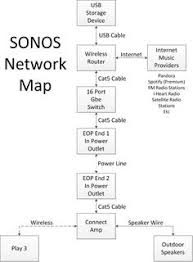 sonos whole house audio system setup image home entertainment