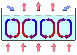 convection wikipedia