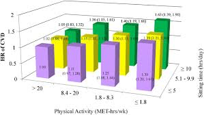 The Interplay Of Physical And Relationship Of Sedentary Behavior And Physical Activity To