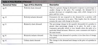 types and prices 5 types of price elasticity of demand explained