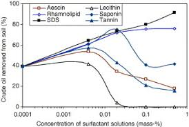 Not Contaminated With Oil Washing by Evaluation Of Biosurfactants For Crude Oil Contaminated Soil