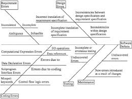 fishbone diagram for software defects