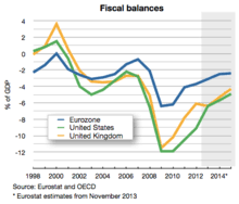 bureau de change comparison uk eurozone