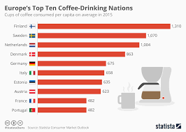 chart europe s top ten coffee nations statista