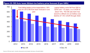 bmw car battery cost the electric car battery price slide chart cleantechnica