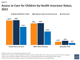 key issues in children u0027s health coverage the henry j kaiser