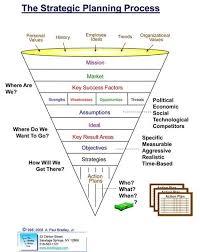 25 unique strategic planning ideas on pinterest strategy