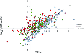 classification of baseline toxicants for qsar predictions to