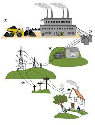 how fast does electricity travel images How electricty gets to your home electricity guide gif