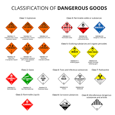 hazardous materials classification table dot certification training national environmental trainers