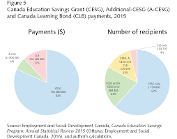 a million canadian missing out on free education money policy