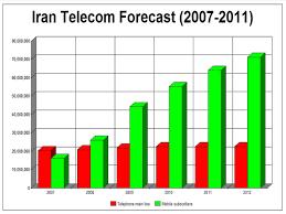 communications in iran wikipedia