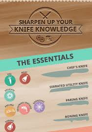 infographic 21 different types of kitchen knives and what they u0027re