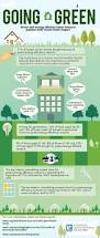 infographic home buyers going green
